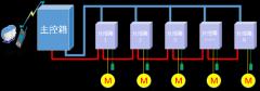 宇雕YDDQ-NBM-TS1型智能爬架控制系统----质量征服人